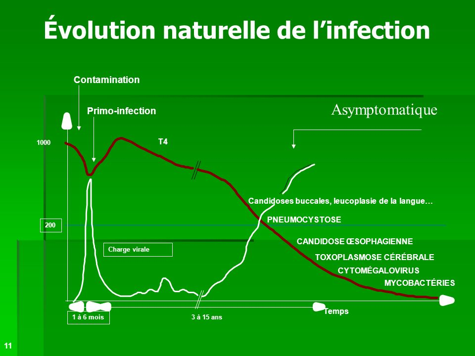 Évolution naturelle de l'infection
