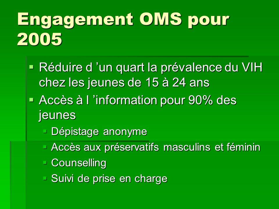 Engagement OMS pour 2005 Réduire d 'un quart la prévalence du VIH chez les jeunes de 15 à 24 ans. Accès à l 'information pour 90% des jeunes.