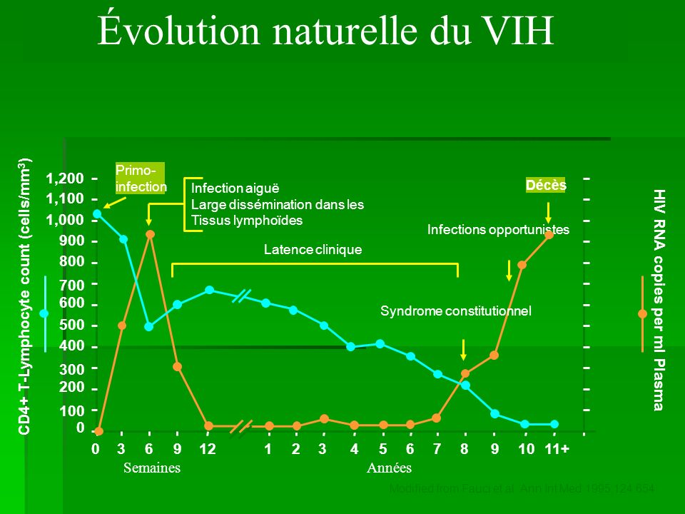 Évolution naturelle du VIH