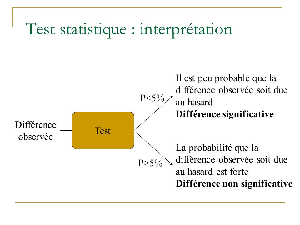 Test statistique : interprétation