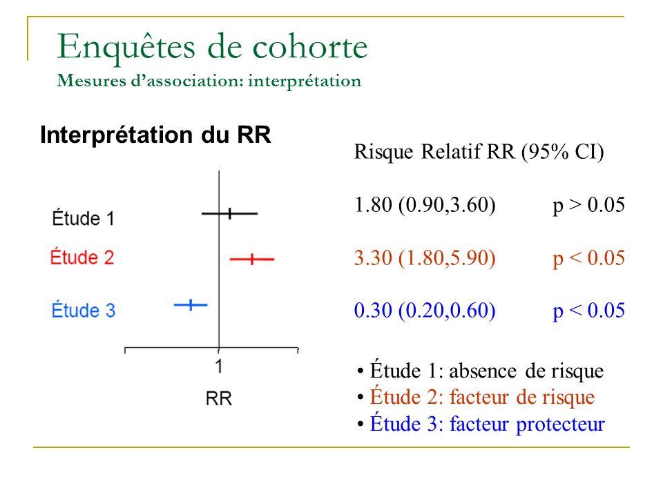 Enquêtes de cohorte Mesures d'association: interprétation