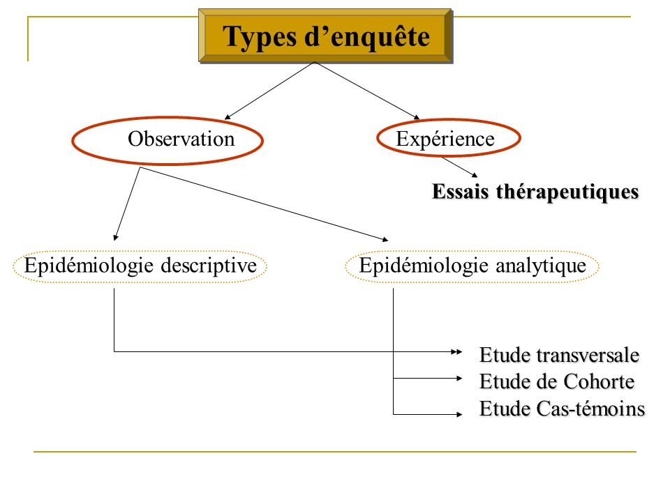 Types d'enquête Observation Expérience Essais thérapeutiques