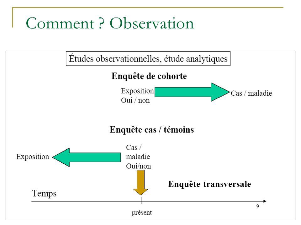 Comment Observation Enquête transversale