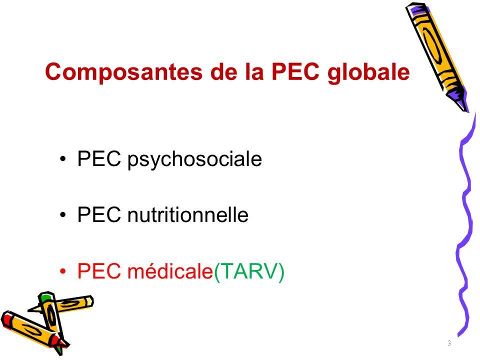Composantes de la PEC globale