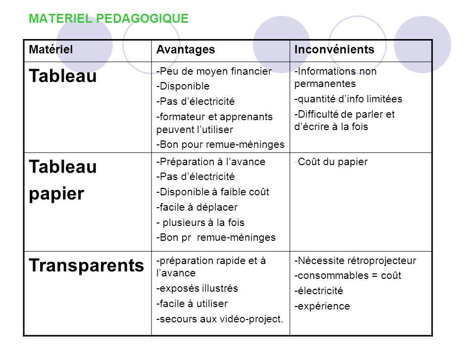 Tableau papier Transparents MATERIEL PEDAGOGIQUE Matériel Avantages