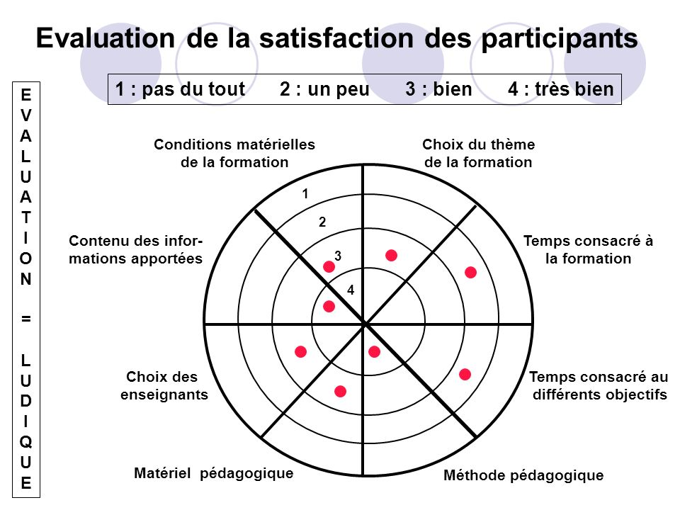 Evaluation de la satisfaction des participants