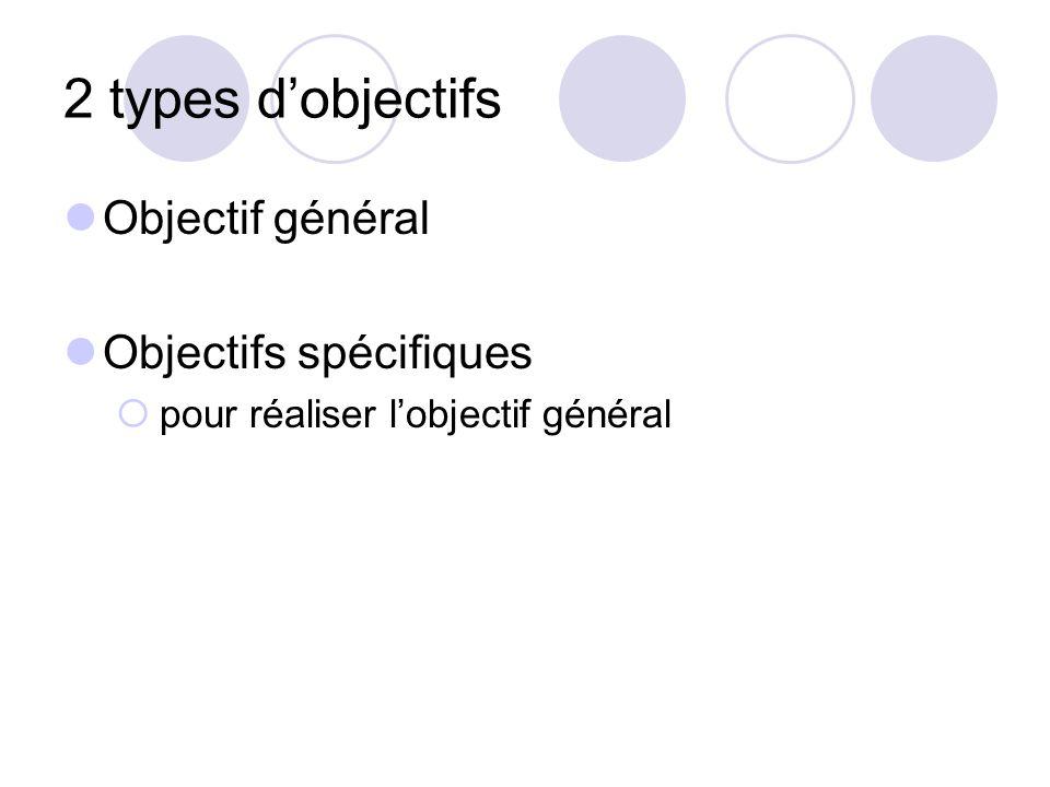 2 types d'objectifs Objectif général Objectifs spécifiques