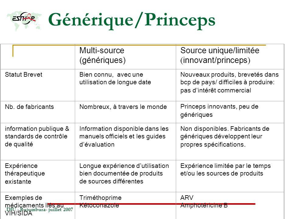 Générique/Princeps Multi-source (génériques) Source unique/limitée