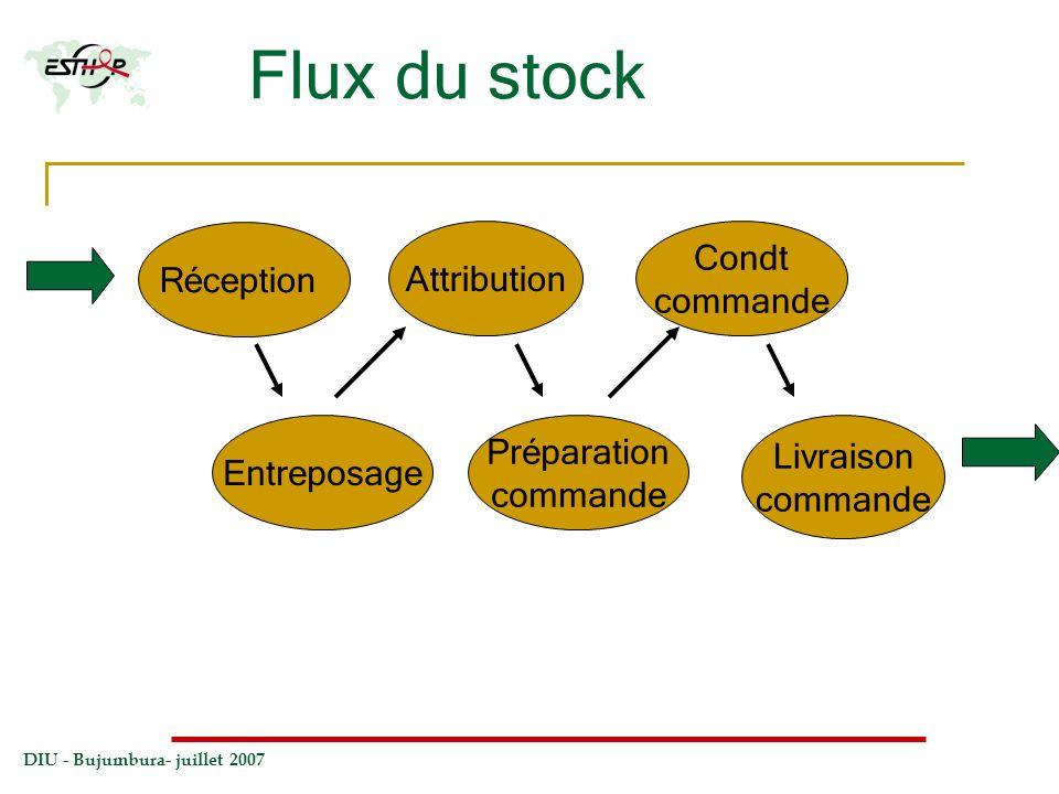 Flux du stock Condt Réception Attribution commande Préparation