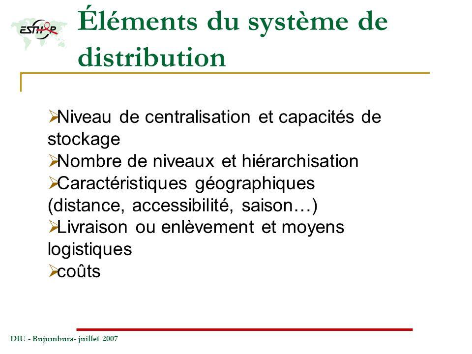 Éléments du système de distribution