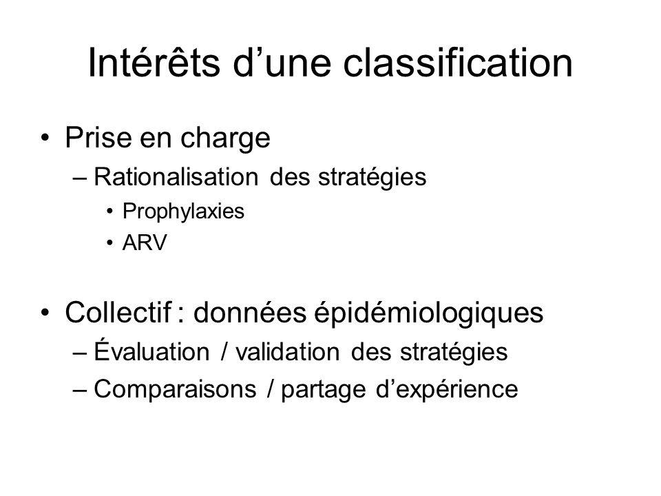 Intérêts d'une classification