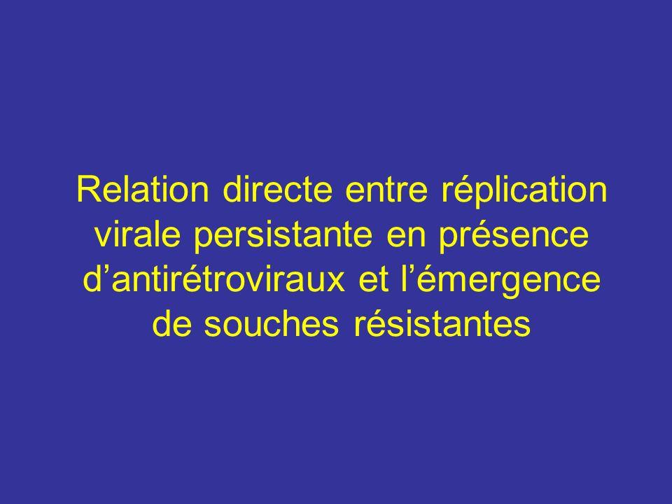 Relation directe entre réplication virale persistante en présence d'antirétroviraux et l'émergence de souches résistantes