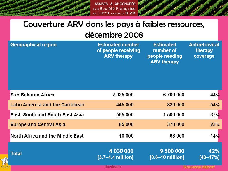 Couverture ARV dans les pays à faibles ressources, décembre 2008
