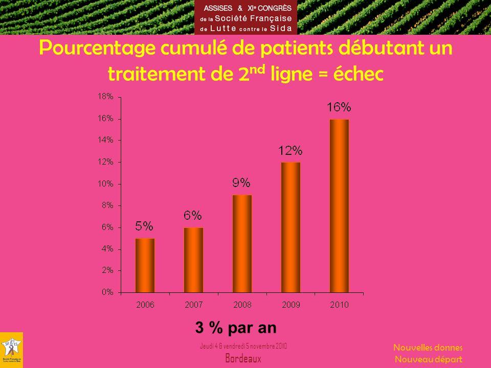 Pourcentage cumulé de patients débutant un traitement de 2nd ligne = échec