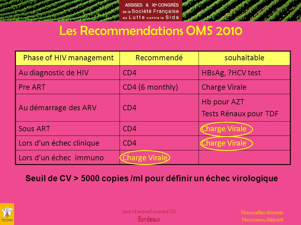 Les Recommendations OMS 2010