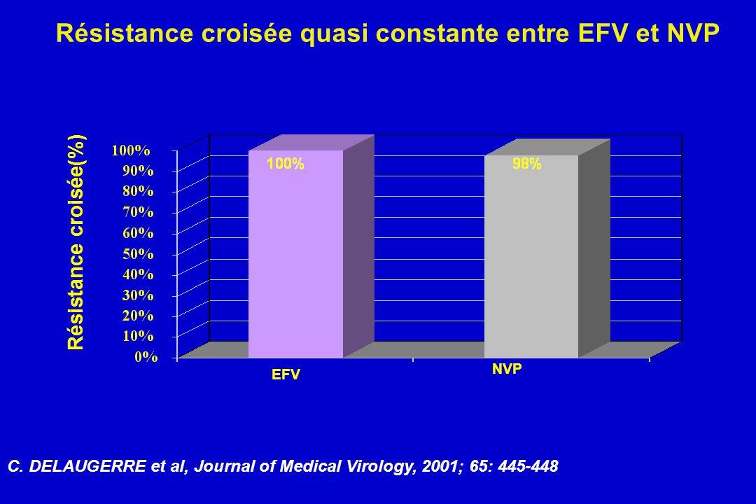 Résistance croisée quasi constante entre EFV et NVP
