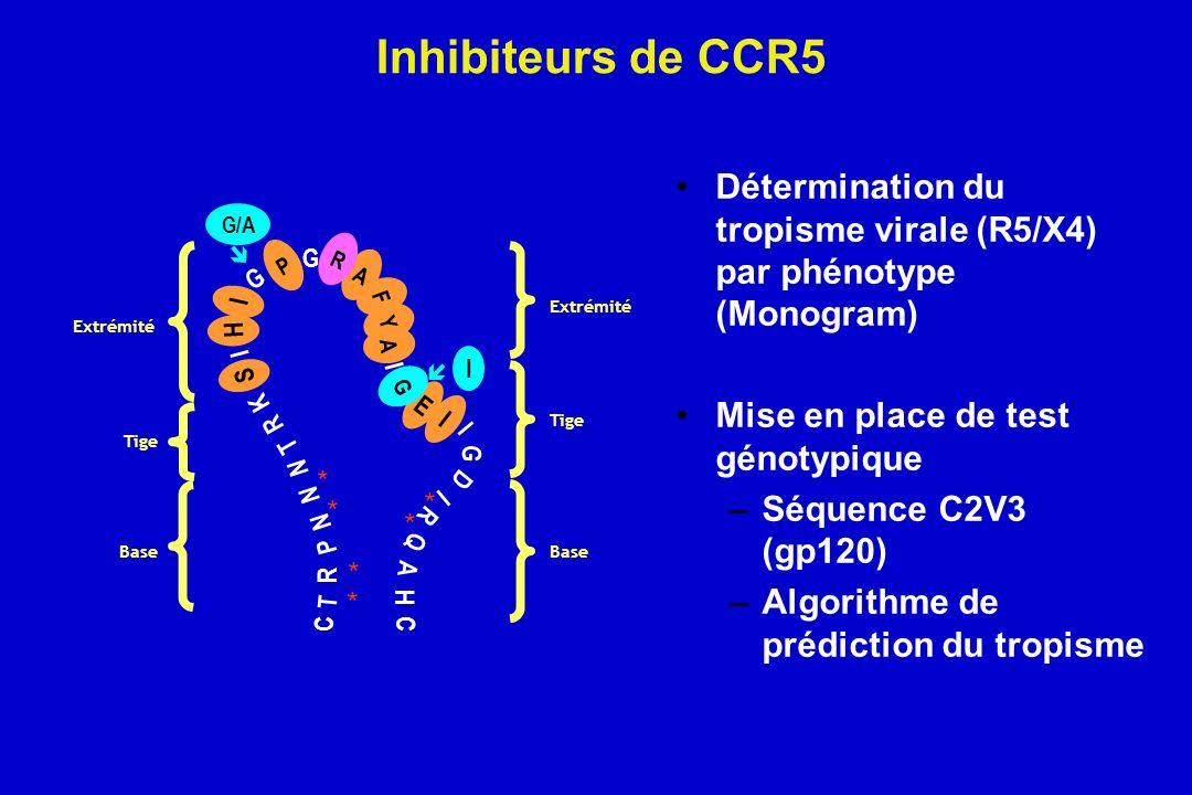 Inhibiteurs de CCR5 Détermination du tropisme virale (R5/X4) par phénotype (Monogram) Mise en place de test génotypique.