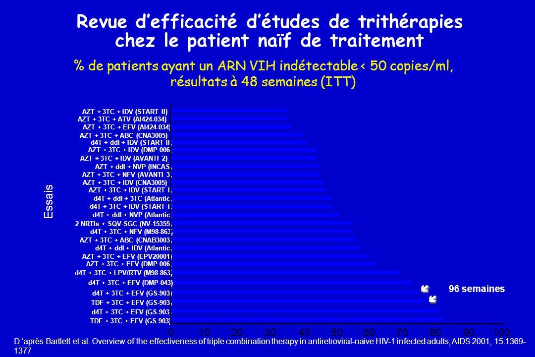 Revue d'efficacité d'études de trithérapies chez le patient naïf de traitement