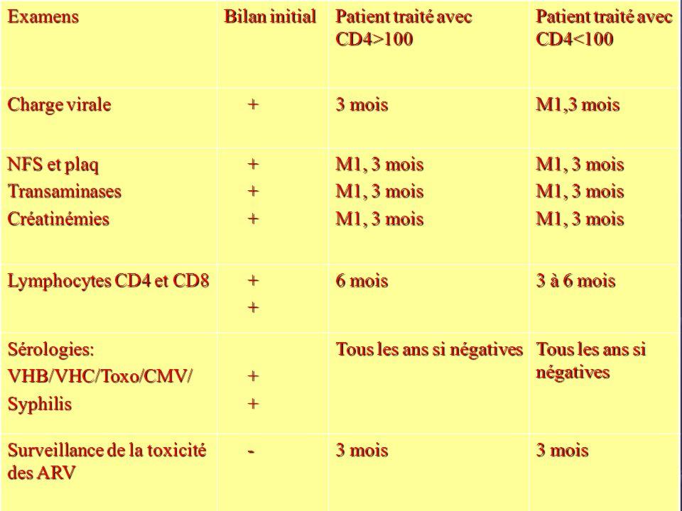 Examens Bilan initial. Patient traité avec CD4>100. Patient traité avec CD4<100. Charge virale. +