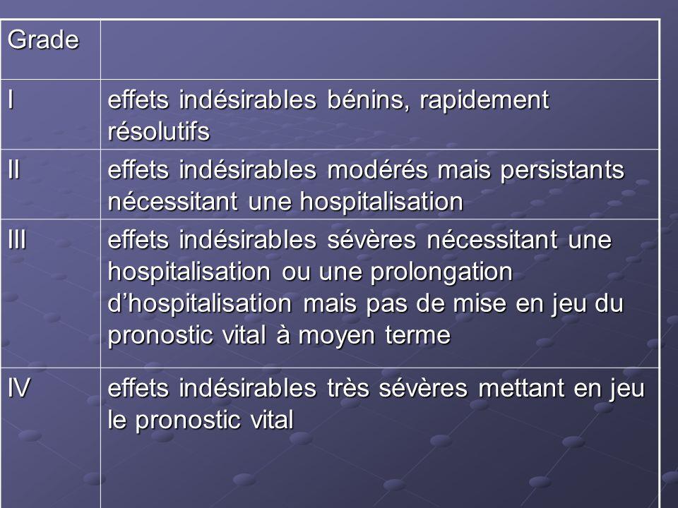 Grade I. effets indésirables bénins, rapidement résolutifs. II. effets indésirables modérés mais persistants nécessitant une hospitalisation.