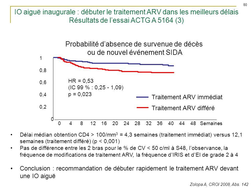 Probabilité d'absence de survenue de décès ou de nouvel événement SIDA