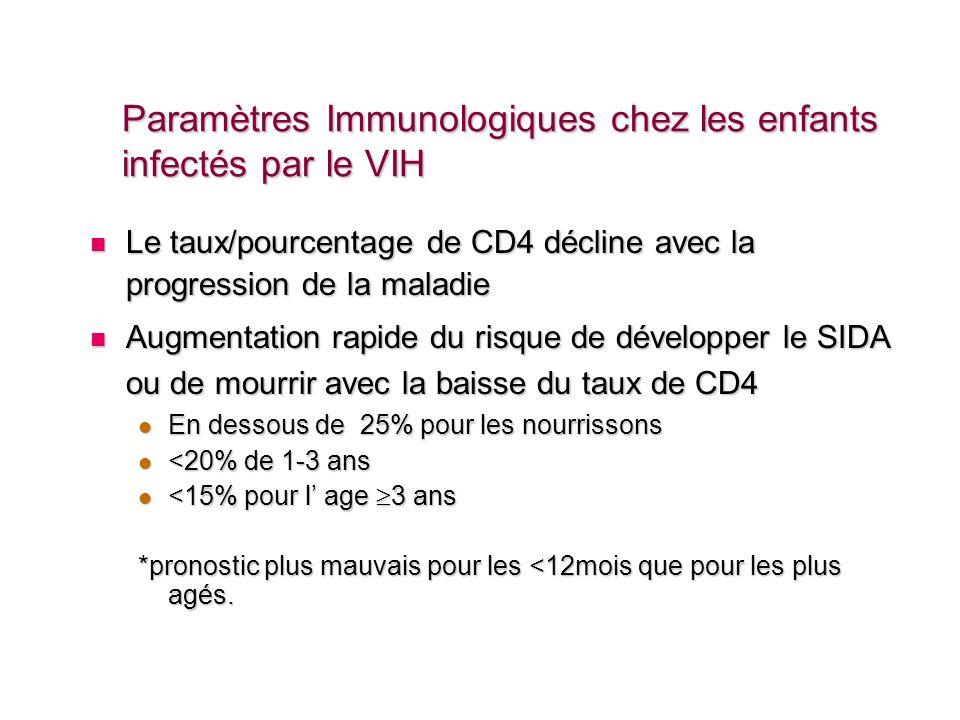 Paramètres Immunologiques chez les enfants infectés par le VIH