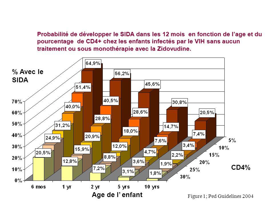 % Avec le SIDA CD4% Age de l' enfant