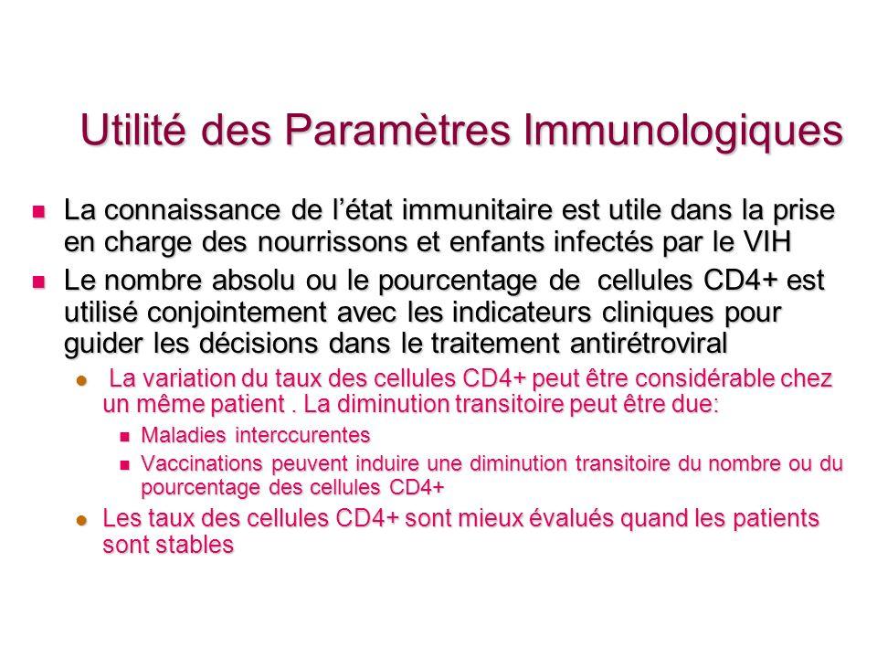 Utilité des Paramètres Immunologiques