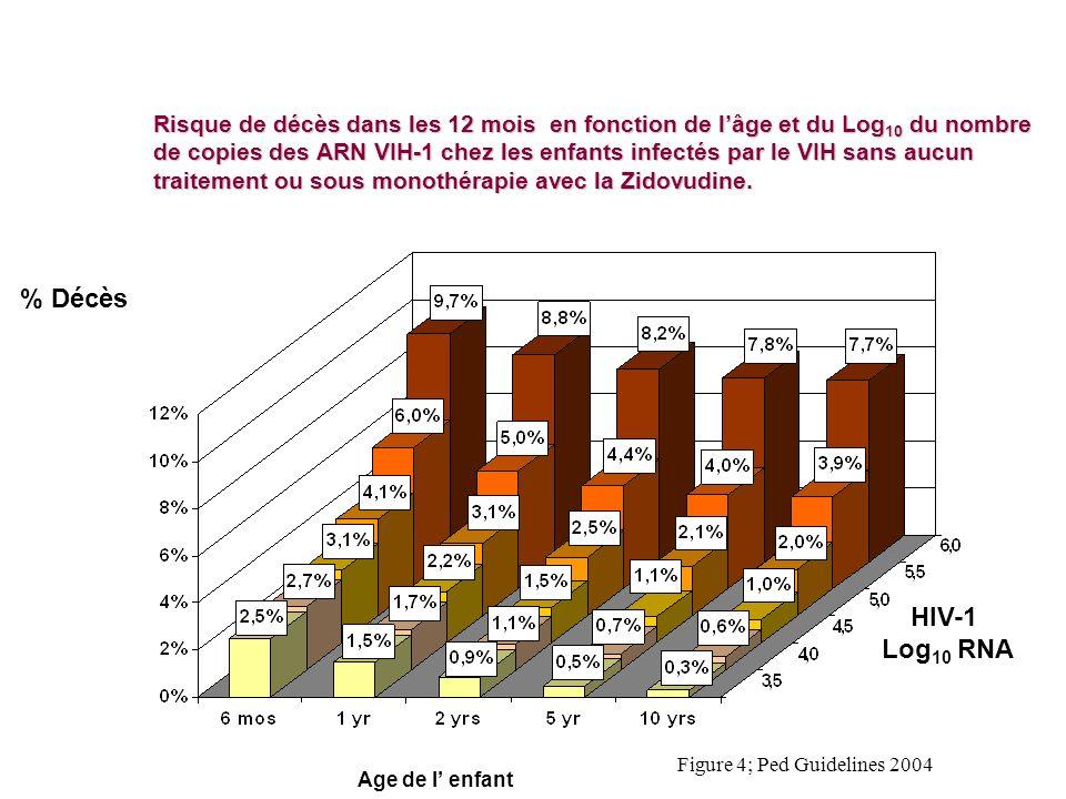 Risque de décès dans les 12 mois en fonction de l'âge et du Log10 du nombre de copies des ARN VIH-1 chez les enfants infectés par le VIH sans aucun traitement ou sous monothérapie avec la Zidovudine.