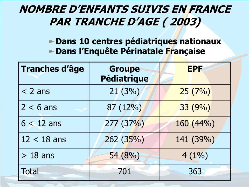 NOMBRE D'ENFANTS SUIVIS EN FRANCE PAR TRANCHE D'AGE ( 2003)
