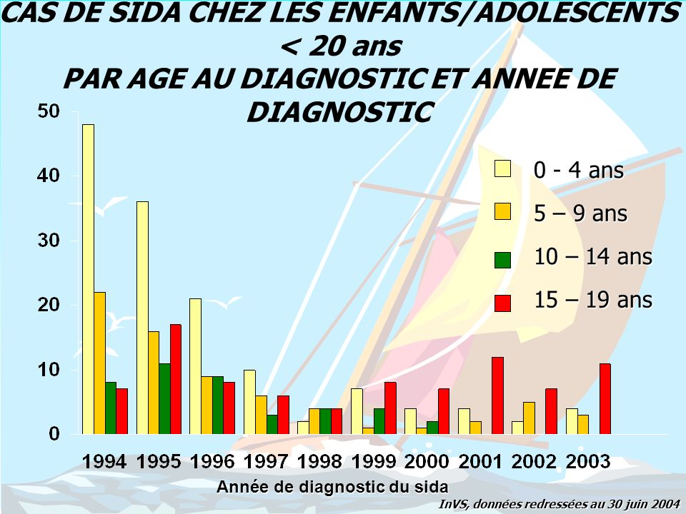 Année de diagnostic du sida