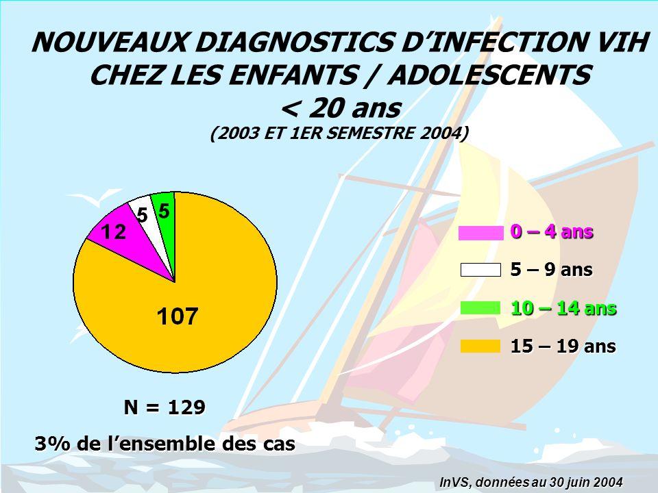 NOUVEAUX DIAGNOSTICS D'INFECTION VIH CHEZ LES ENFANTS / ADOLESCENTS < 20 ans (2003 ET 1ER SEMESTRE 2004)
