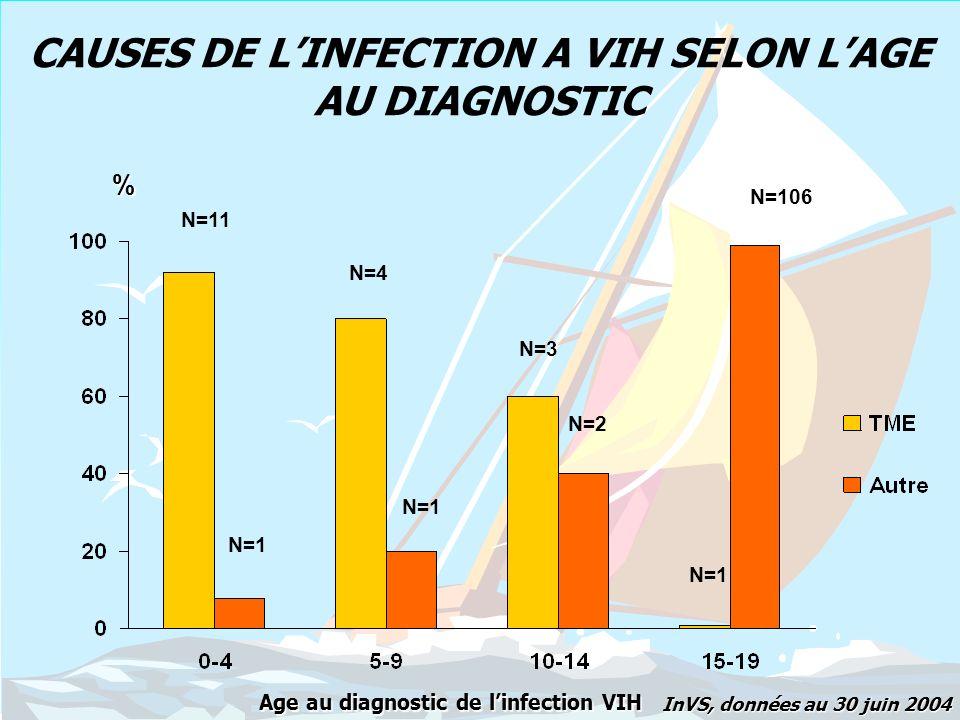 CAUSES DE L'INFECTION A VIH SELON L'AGE AU DIAGNOSTIC