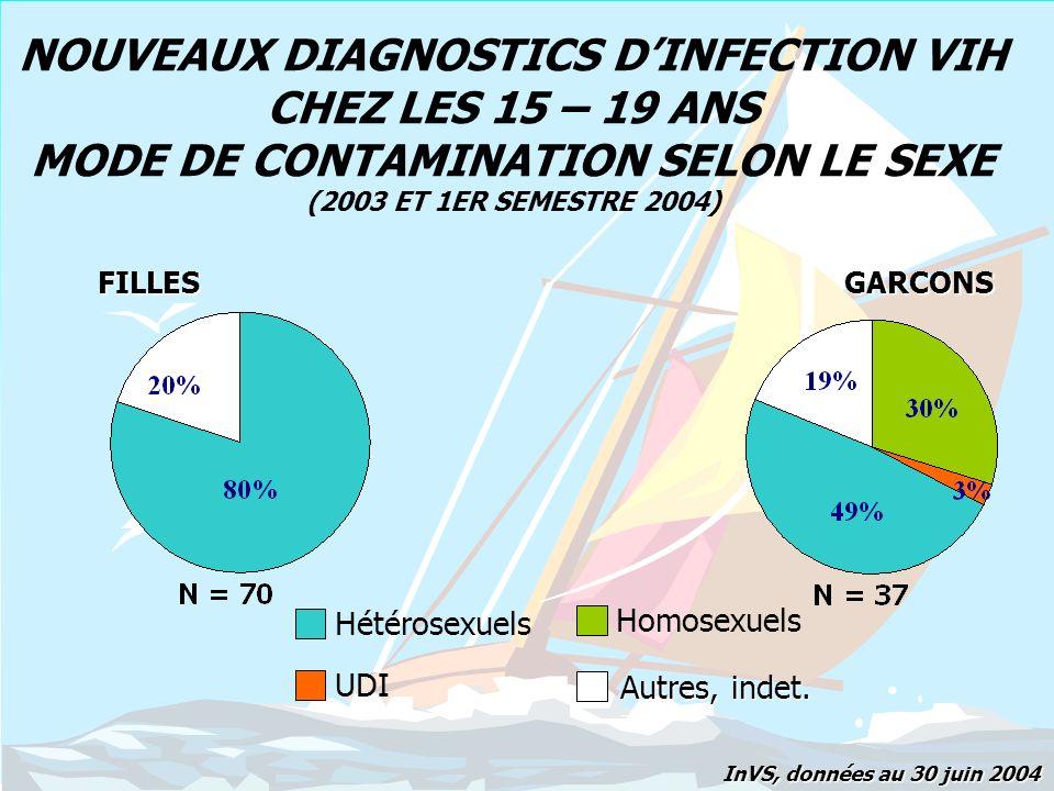NOUVEAUX DIAGNOSTICS D'INFECTION VIH CHEZ LES 15 – 19 ANS MODE DE CONTAMINATION SELON LE SEXE (2003 ET 1ER SEMESTRE 2004)