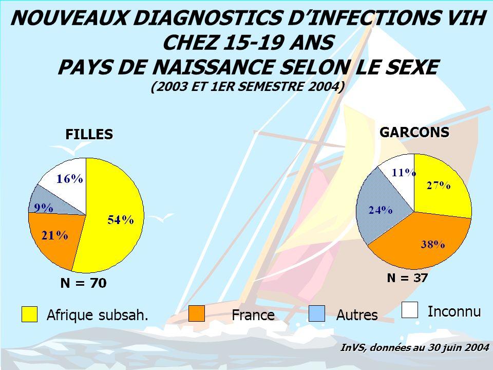 NOUVEAUX DIAGNOSTICS D'INFECTIONS VIH CHEZ 15-19 ANS PAYS DE NAISSANCE SELON LE SEXE (2003 ET 1ER SEMESTRE 2004)