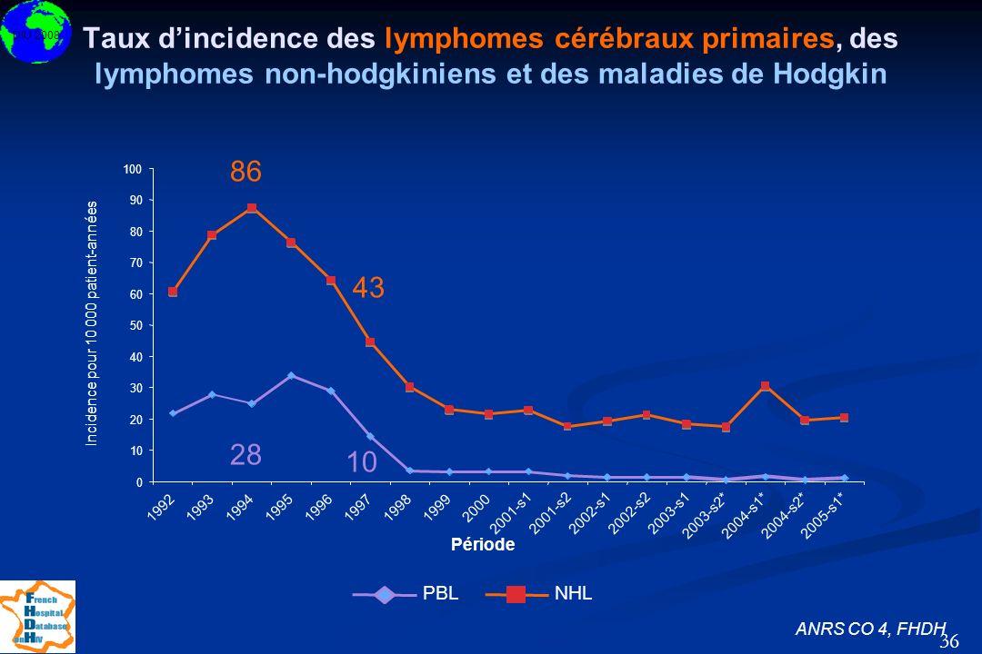 Taux d'incidence des lymphomes cérébraux primaires, des lymphomes non-hodgkiniens et des maladies de Hodgkin