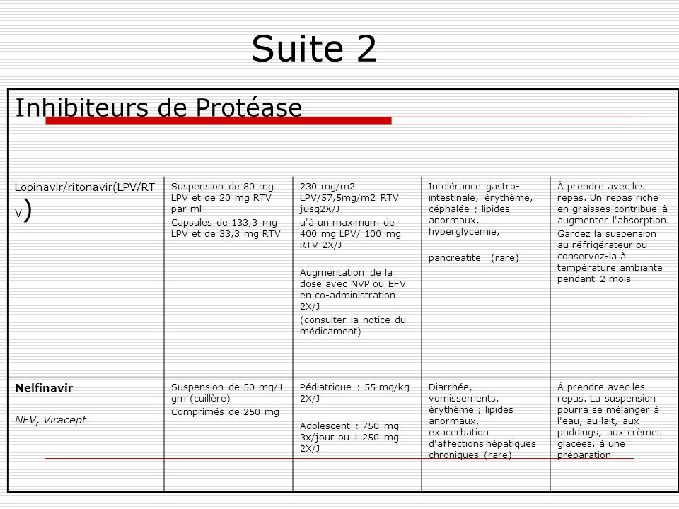 Suite 2 Inhibiteurs de Protéase Lopinavir/ritonavir(LPV/RTV)