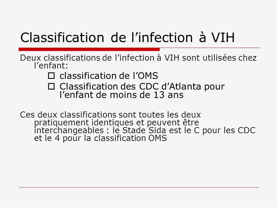 Classification de l'infection à VIH