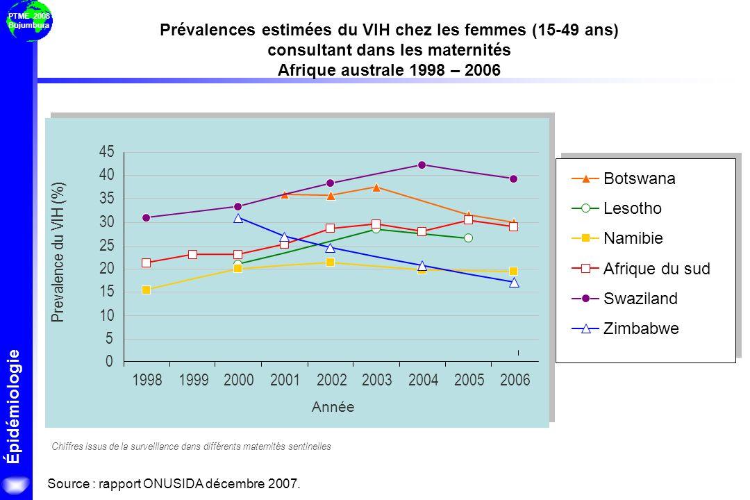 Prévalences estimées du VIH chez les femmes (15-49 ans) consultant dans les maternités Afrique australe 1998 – 2006
