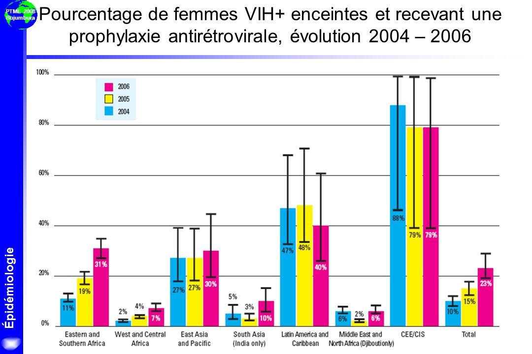 Pourcentage de femmes VIH+ enceintes et recevant une prophylaxie antirétrovirale, évolution 2004 – 2006