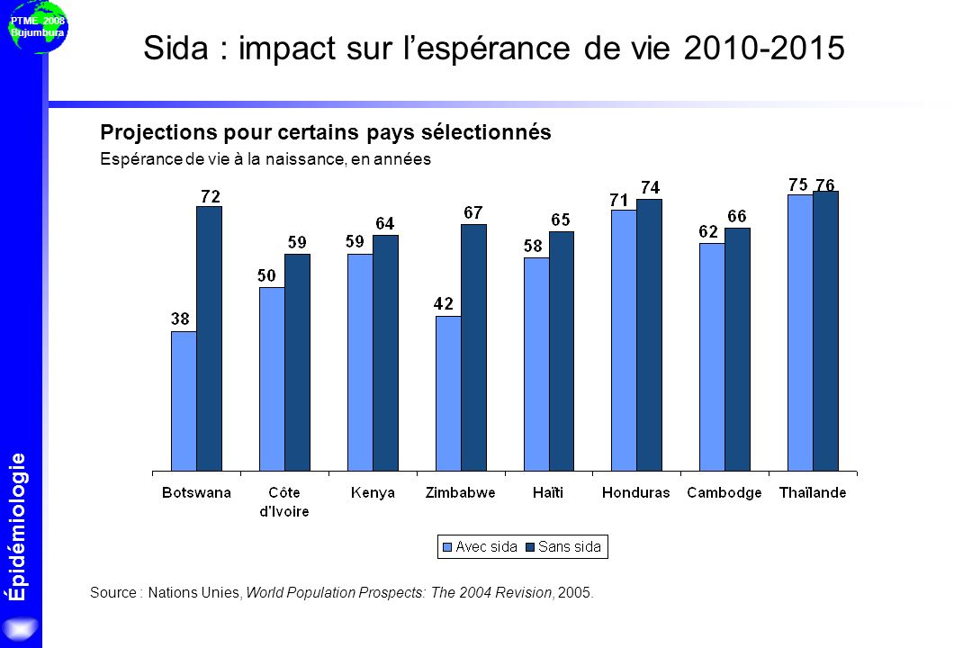Sida : impact sur l'espérance de vie 2010-2015