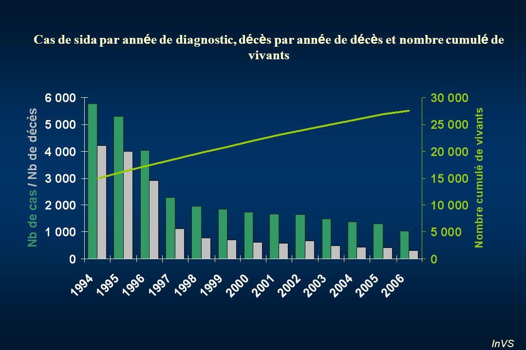 Cas de sida par année de diagnostic, décès par année de décès et nombre cumulé de vivants