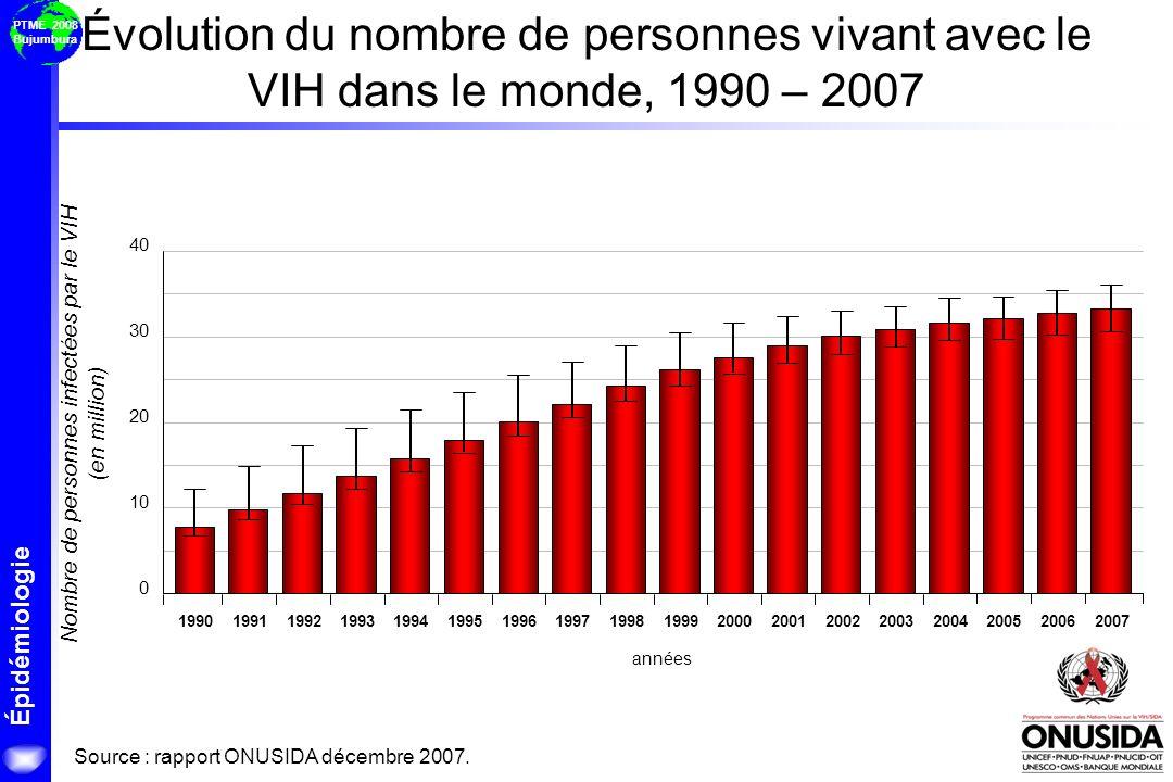 Nombre de personnes infectées par le VIH