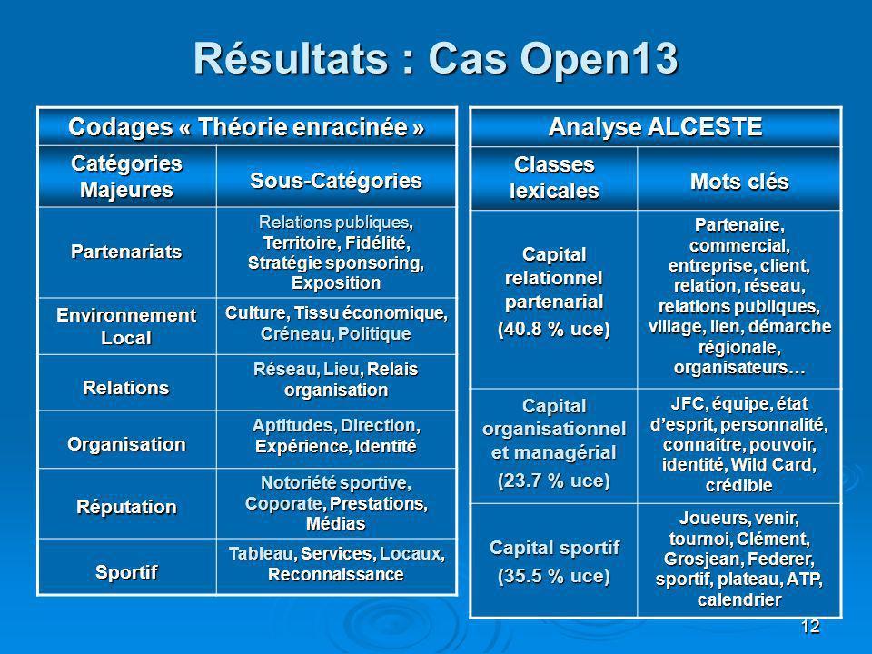 Résultats : Cas Open13 Codages « Théorie enracinée » Analyse ALCESTE