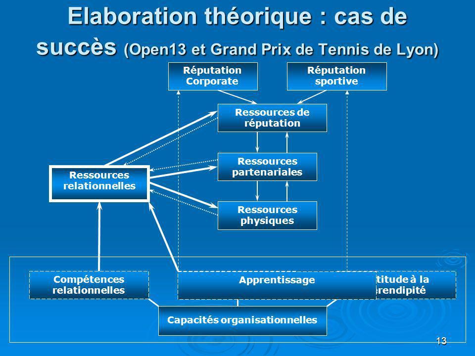 Elaboration théorique : cas de succès (Open13 et Grand Prix de Tennis de Lyon)