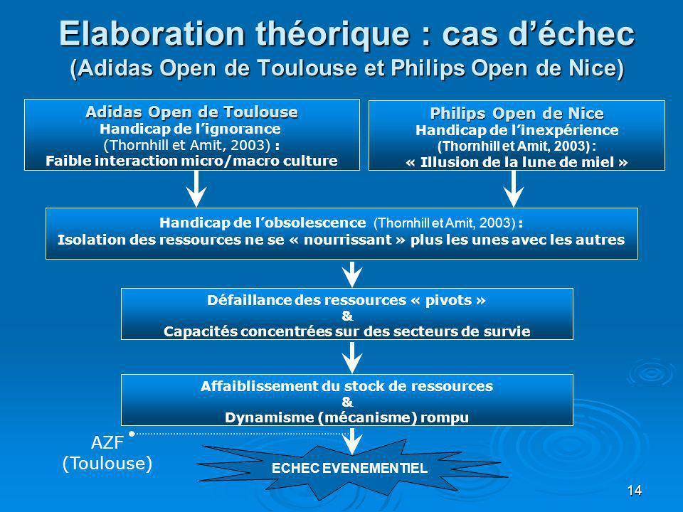 Elaboration théorique : cas d'échec (Adidas Open de Toulouse et Philips Open de Nice)