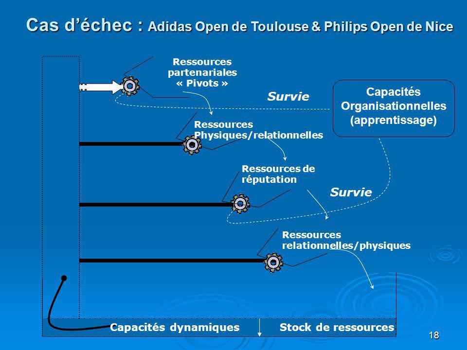 Cas d'échec : Adidas Open de Toulouse & Philips Open de Nice