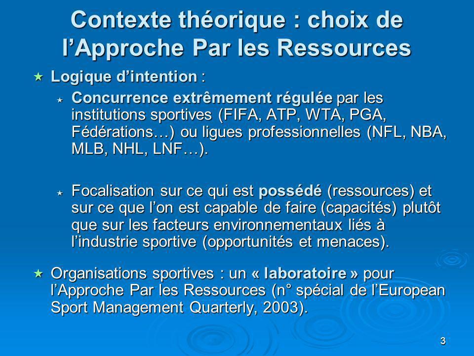 Contexte théorique : choix de l'Approche Par les Ressources