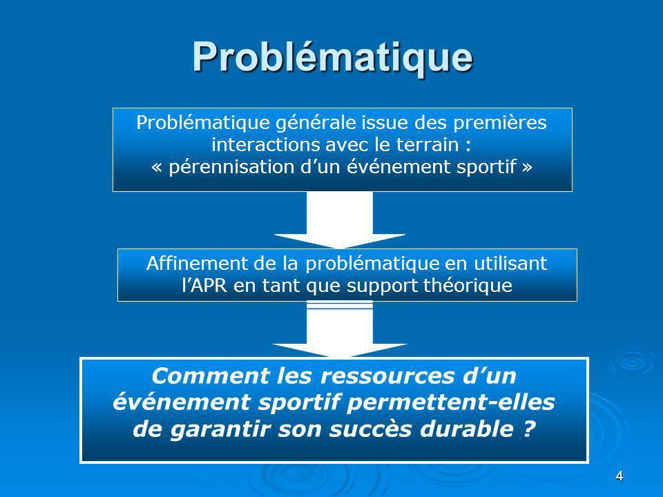 Comment les ressources d'un événement sportif permettent-elles