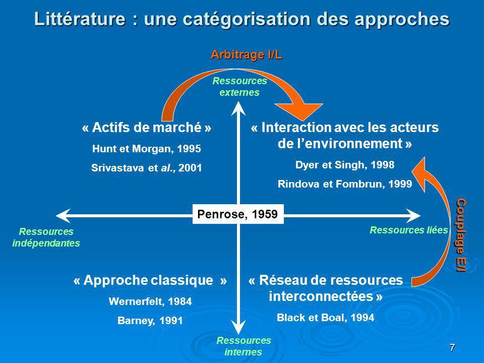 Littérature : une catégorisation des approches